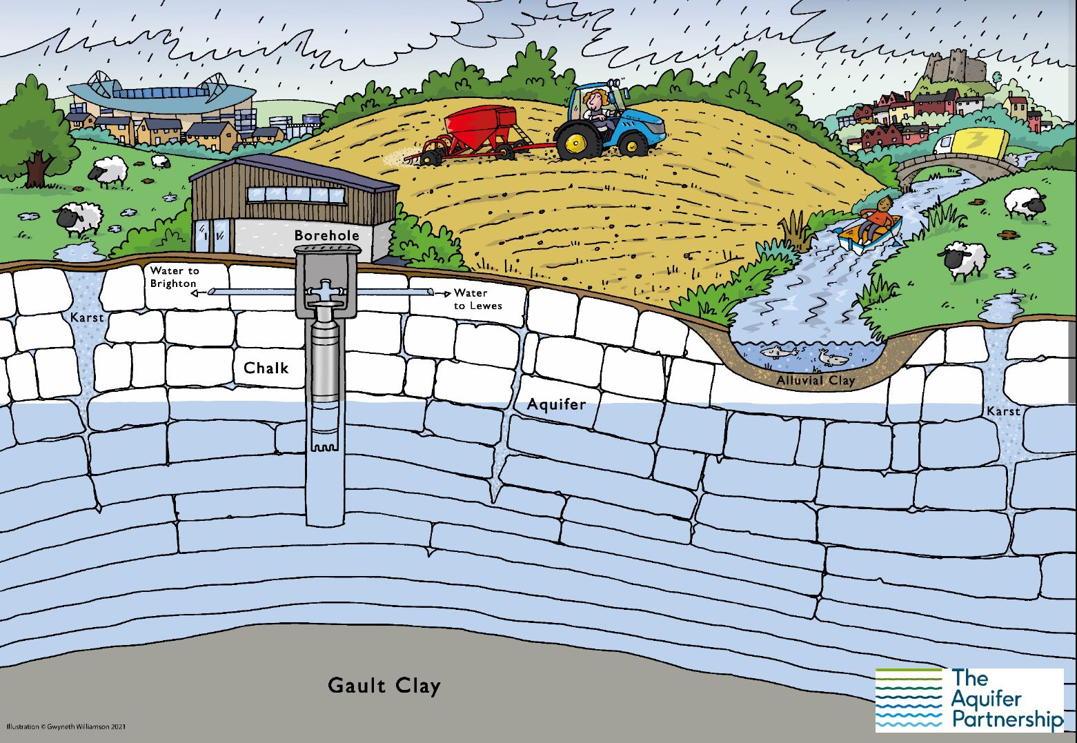 Illustration showing how water enters Brighton aquifer